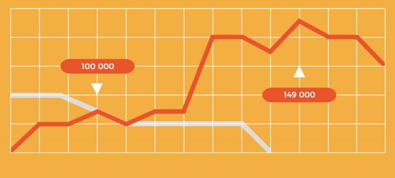 江西市场调查公司市场调研的统计数据收集方法